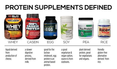 supplement synonym image gallery protein pills