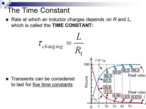 the current in a inductor changes with time lesson 12 inductors transient analysis ppt