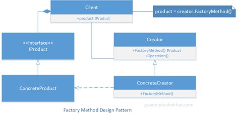 design pattern factory c factory method design pattern in c gyanendu shekhar s blog