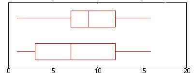 diagrammes en boites à moustaches file boite a moustaches png wikimedia commons