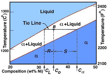 tie lines phase diagram analytical and concepts