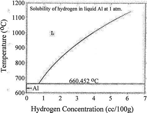 metallic hydrogen phase diagram the aluminum hydrogen phase diagram 11