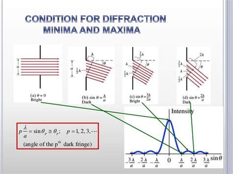 diffraction pattern en francais exclusive single slit diffraction