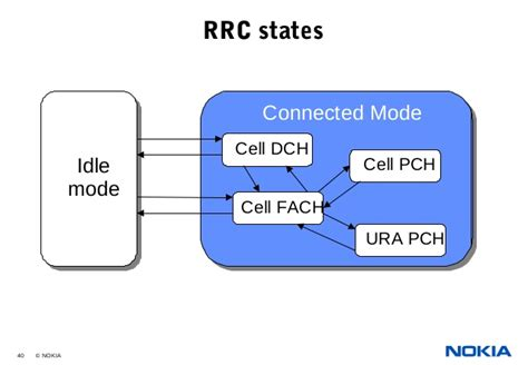Ura Pch - 03 umts radio path and transmissionnew