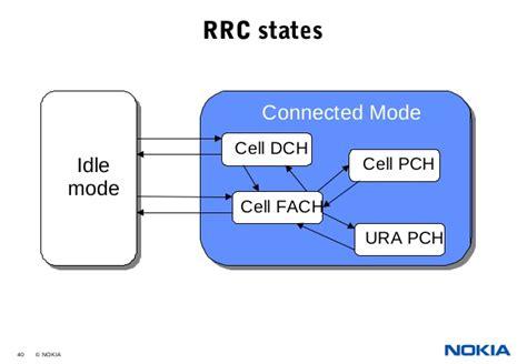 Ura Pch - 03 umts radio path and transmissionnew