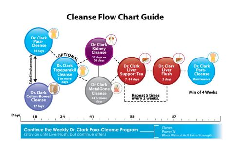 Detox Frequency by Colon Cleanse Liver Flush Creatorposts