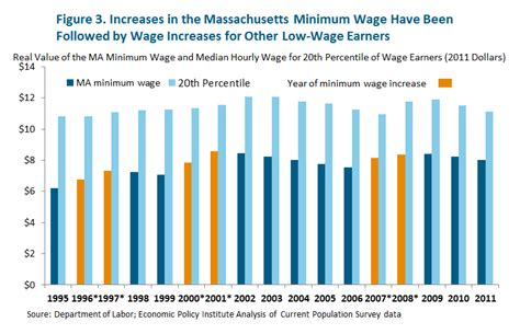 minimum wage increase effects who is affected by the minimum wage massbudget