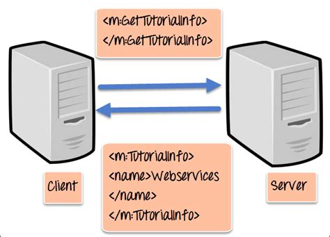 tutorial net web service what are web services architecture types exle