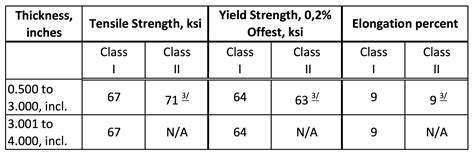 aluminum alloy properties table article advanced aluminum armor alloys light metal age