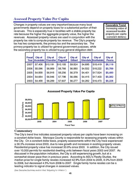 total assessed property value per capita zanran