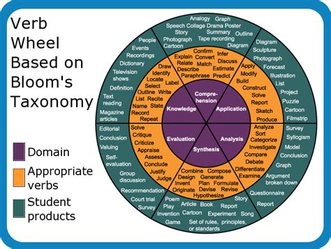 use bloom s taxonomy wheel for writing learning outcomes