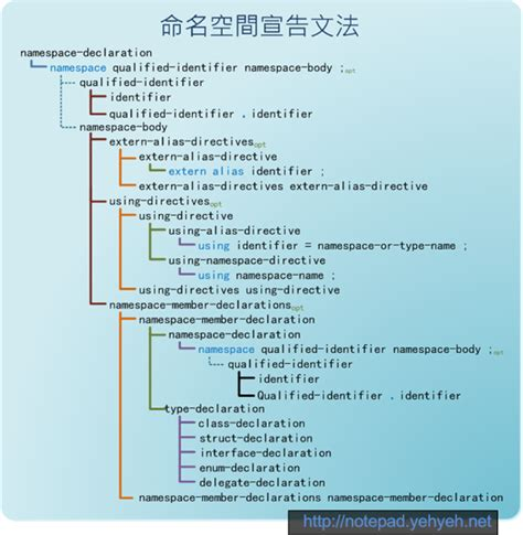 tutorial php namespace 命名空間宣告文法