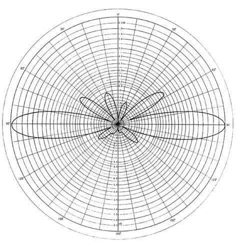Antenna F 23 H 174 antenna f23h radiation pattern