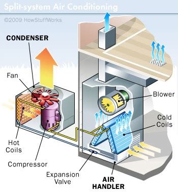 home ac system diagram how air conditioners work window and split system ac