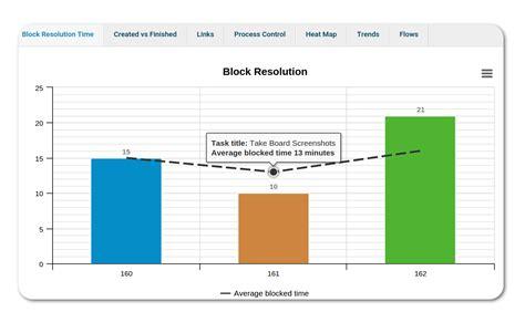Blockers Times Block Resolution Time Chart In Kanban Kanbanize