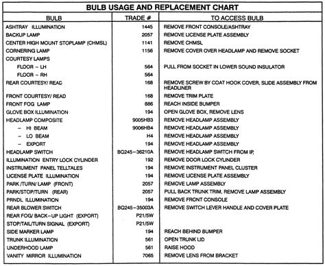 download car manuals 1994 cadillac seville spare parts catalogs service manual list of replacement bulbs for a 1994 cadillac seville service manual list of