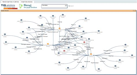 qlikview workbench tutorial graph visualization for neo4j neo4j graph database