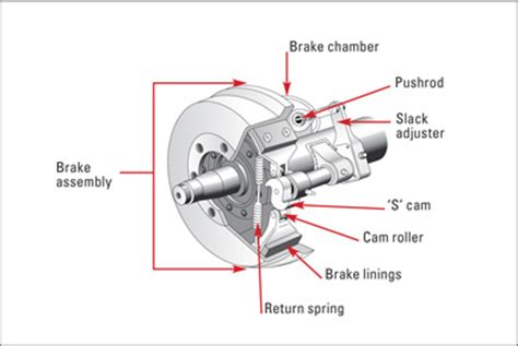 air brake chamber diagram air brake s pictures to pin on pinsdaddy