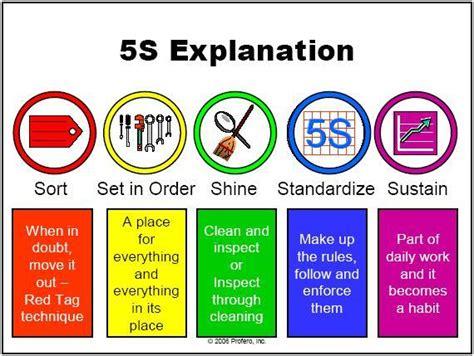definisi layout gudang pengertian tujuan dan manfaat penerapan 5r 5s di tempat