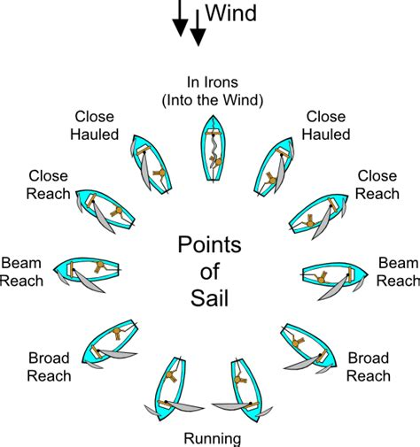 nautical directions on a boat points of sail sailing clip art at clker vector