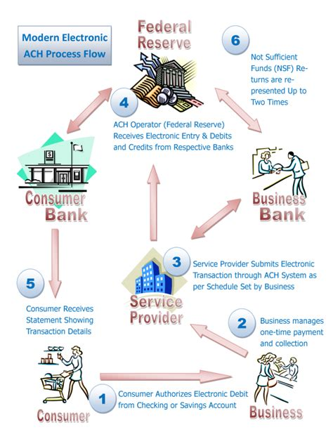 bank automated clearing system ach bank diagram ach free engine image for user manual