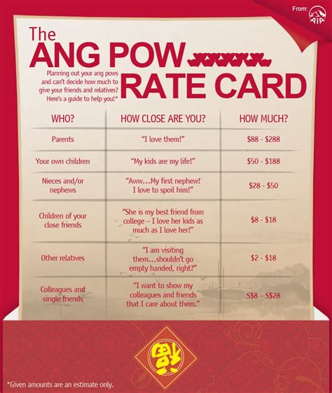 new year ang pow rate malaysia the time for ang pows a juggling