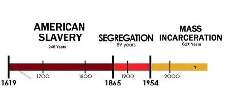 Image Gallery Segregation Timeline Xs On Movement To End Modern Slavery Time