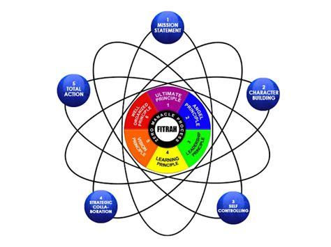 Esq Emotional Spiritual Quotient 1 entrepreneurship learning center mengenal konsep esq emotional spiritual quotient