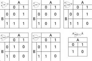 digital logic learn sparkfun