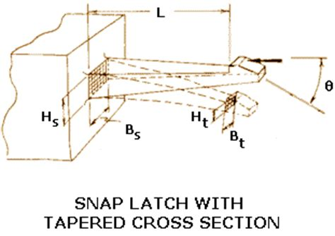 design guidelines robust snap fits snap latches