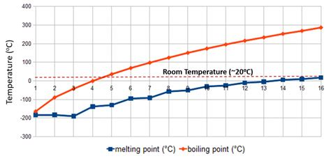 printable periodic table with melting and boiling points periodic table 187 periodic table boiling and melting point