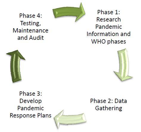 pandemic response plan template plan template