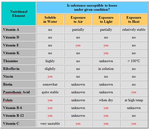 c chef c table why and on what temperature will vitamin c get destroyed