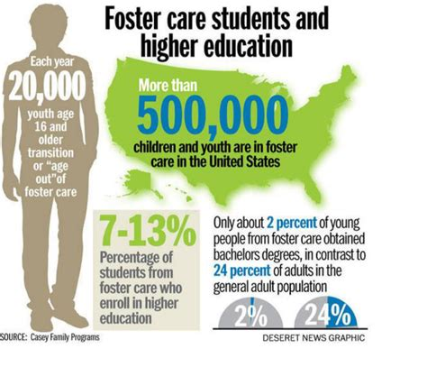 and foster education foster care