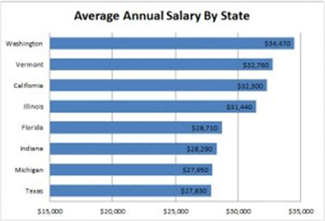 Salary For An Executive Assistant by Assistant Schools Directory To Become A Certified Assistant