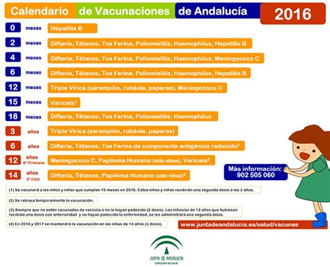fechas presentacion informacion exogena ao 2016 salud publica el nuevo calendario vacunal de andaluc 237 a