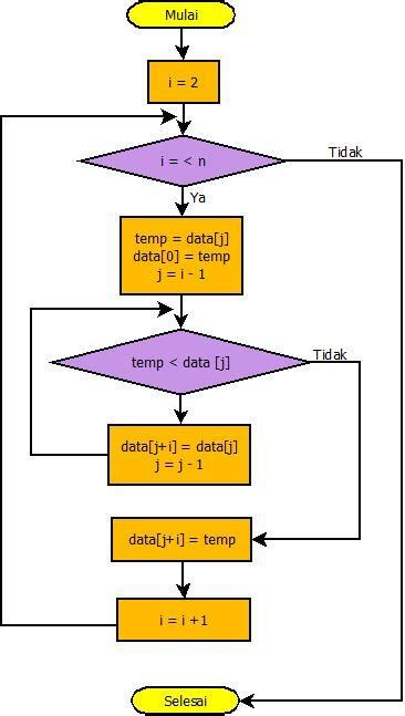 flowchart of sort algoritma dan flowchart sort dan sort