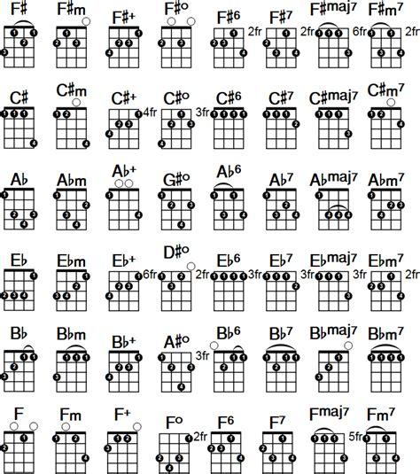 ukulele chord chart page  mind maps  infographics