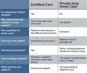 duty home care duty and certified home care explained