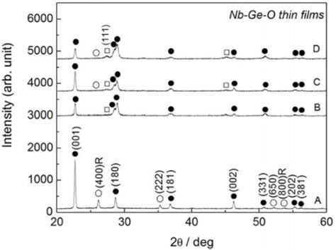 xrd pattern of germanium xrd pattern of nb ge o thin films with different ge con