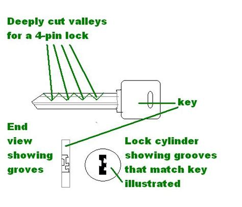 Tutorial Create A Master Key That Opens All Doors The Interesting Updates Blog Master Lock Bump Key Template