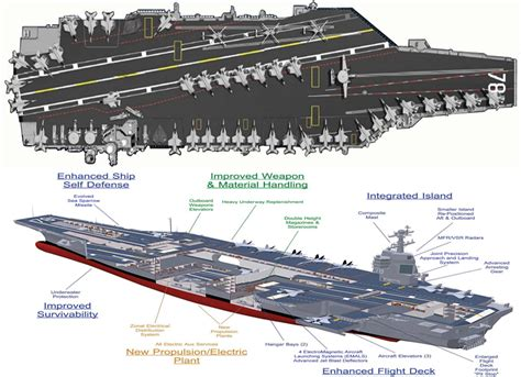 design center nimitz uss gerald r ford to homeport norfolk naval station