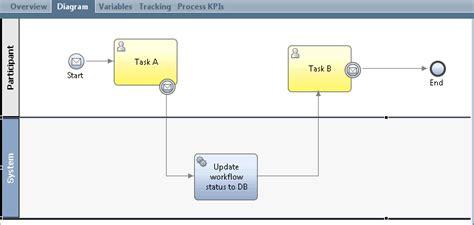 ibm filenet workflow image gallery ibm bpm workflow