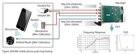 audio test audio vibration testing adlink technology