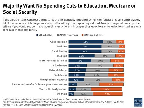 majority want no spending cuts to education medicare or
