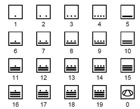 printable mayan numbers 10 fascinating facts about ancient mayan civilization