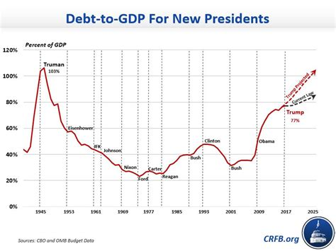National Debt When Clinton Left Office by Will Highest Debt To Ratio Of Any New