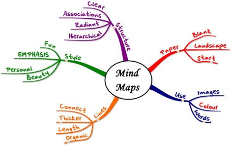 mind map outline template prakash bajgain