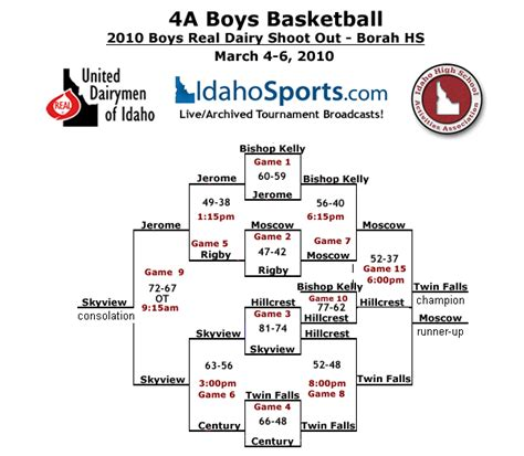 mn girls basketball section brackets mshsl basketball basketball scores