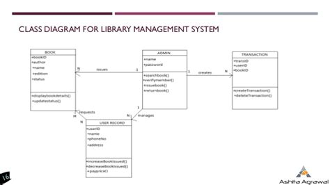 class diagram of library management system in uml introduction to uml diagrams